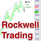 Day Trading Recap After The Bell - by Rockwell Trading show