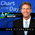 Stock Market Mentor Chart of the Day show